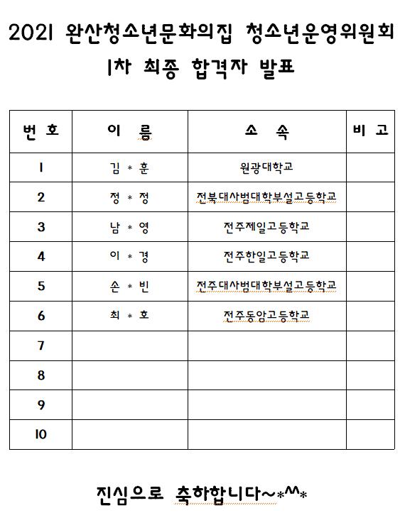 2021 완산청소년문화의집 청소년운영위원회 1차 최종 합격자 발표.PNG